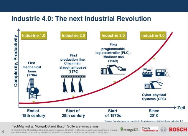 Industria 4.0 e crescita esponenziale